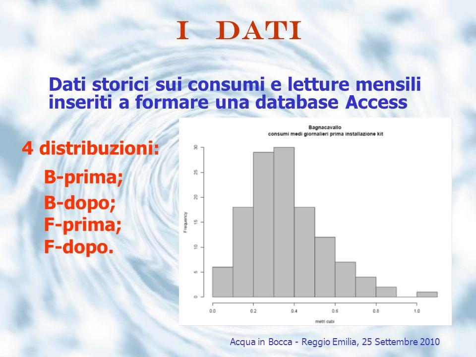 I dati Dati storici sui consumi e letture mensili inseriti a formare una database Access 4 distribuzioni: B-prima; B-dopo; F-prima; F-dopo. Acqua in B