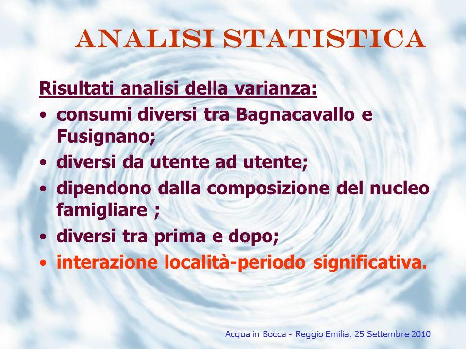 Analisi statistica Risultati analisi della varianza: consumi diversi tra Bagnacavallo e Fusignano; diversi da utente ad utente; dipendono dalla compos