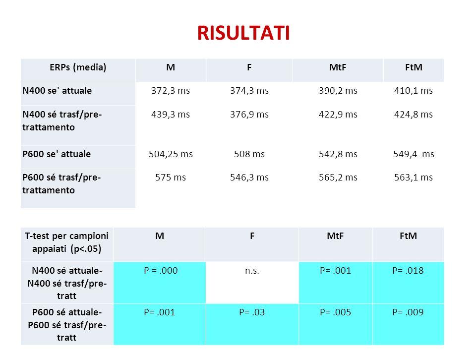 RISULTATI ERPs (media)MFMtFFtM N400 se' attuale372,3 ms374,3 ms390,2 ms410,1 ms N400 sé trasf/pre- trattamento 439,3 ms376,9 ms422,9 ms424,8 ms P600 s