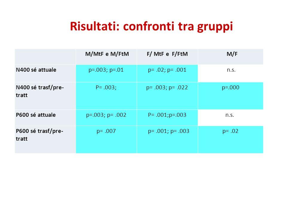 Risultati: confronti tra gruppi M/MtF e M/FtMF/ MtF e F/FtM M/F N400 sé attualep=.003; p=.01p=.02; p=.001 n.s. N400 sé trasf/pre- tratt P=.003;p=.003;