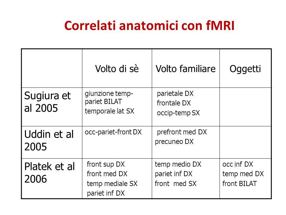 Correlati anatomici con fMRI Volto di sèVolto familiareOggetti Sugiura et al 2005 giunzione temp- pariet BILAT temporale lat SX parietale DX frontale
