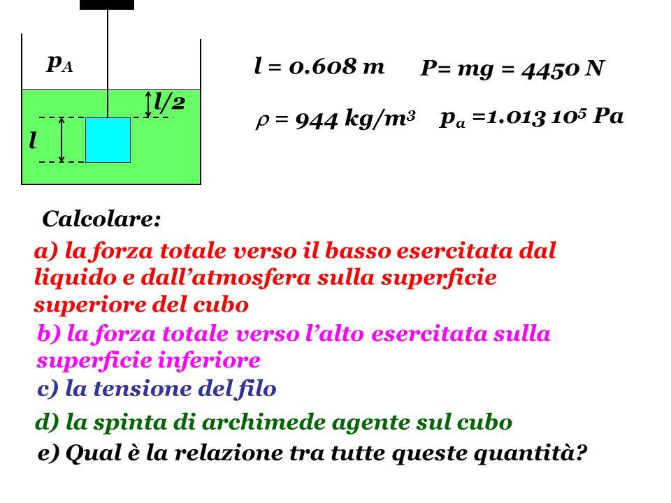 F2F2 T T F2F2 FPFP F1F1 l/2 l F1F1 FPFP c c p1p1 p2p2 Calcoliamo le forze di superficie: a) b) l = 0.608 mP= mg = 4450 N = 944 kg/m 3 p a =1.013 10 5 Pa pApA