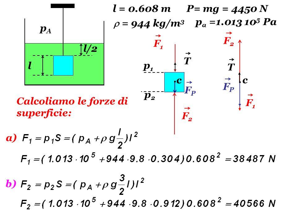 F2F2 T T F2F2 FPFP F1F1 l/2 l F1F1 FPFP c c p1p1 p2p2 Calcoliamo le forze di superficie: a) b) l = 0.608 mP= mg = 4450 N = 944 kg/m 3 p a =1.013 10 5