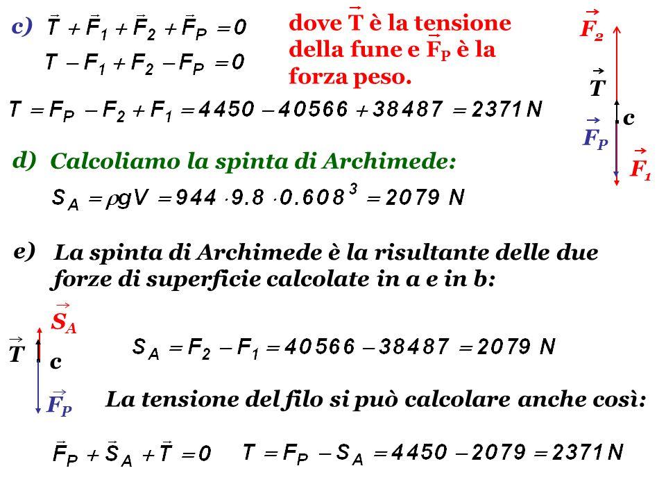SASA FPFP T c dove T è la tensione della fune e F P è la forza peso. Calcoliamo la spinta di Archimede: La tensione del filo si può calcolare anche co