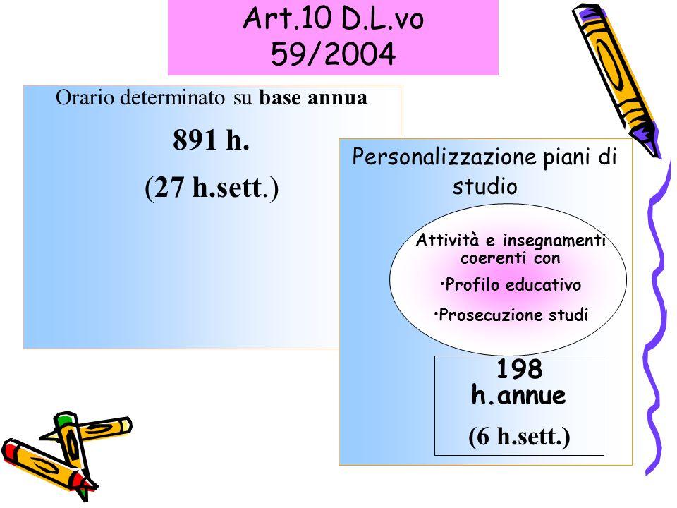 Art.10 D.L.vo 59/2004 Orario determinato su base annua 891 h. (27 h.sett.) Personalizzazione piani di studio Attività e insegnamenti coerenti con Prof
