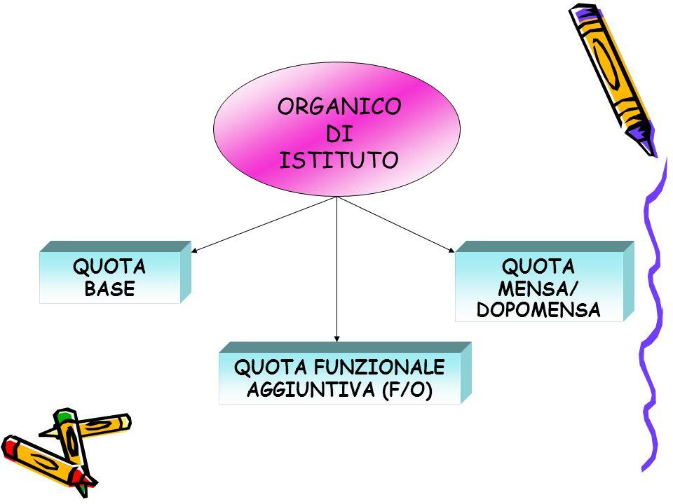 ORGANICO DI ISTITUTO QUOTA BASE QUOTA FUNZIONALE AGGIUNTIVA (F/O) QUOTA MENSA/ DOPOMENSA