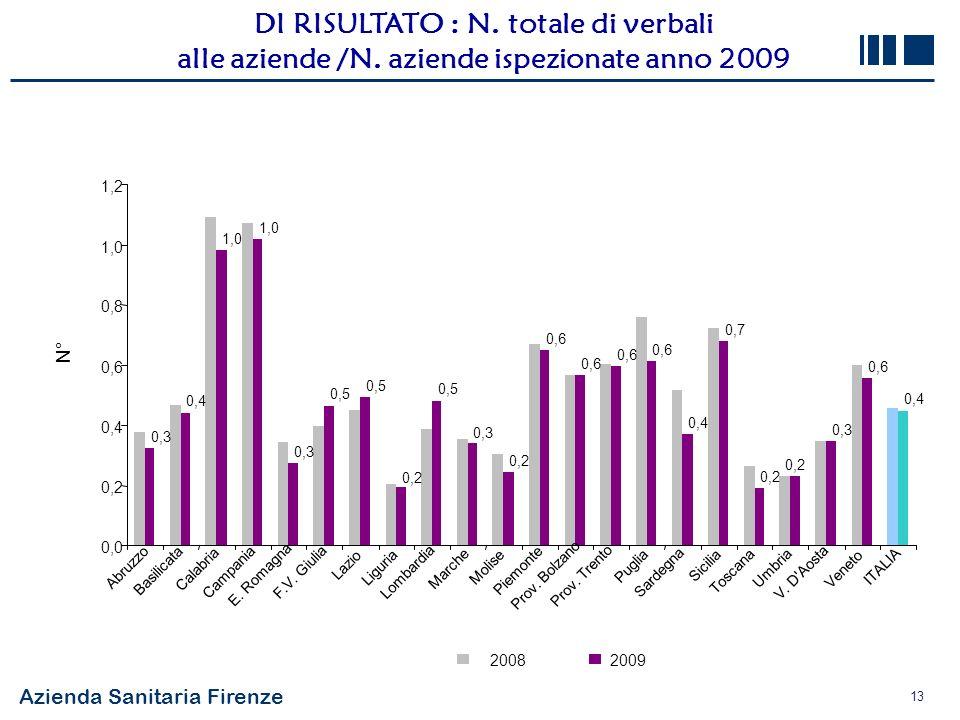 Azienda Sanitaria Firenze 13 DI RISULTATO : N. totale di verbali alle aziende /N. aziende ispezionate anno 2009