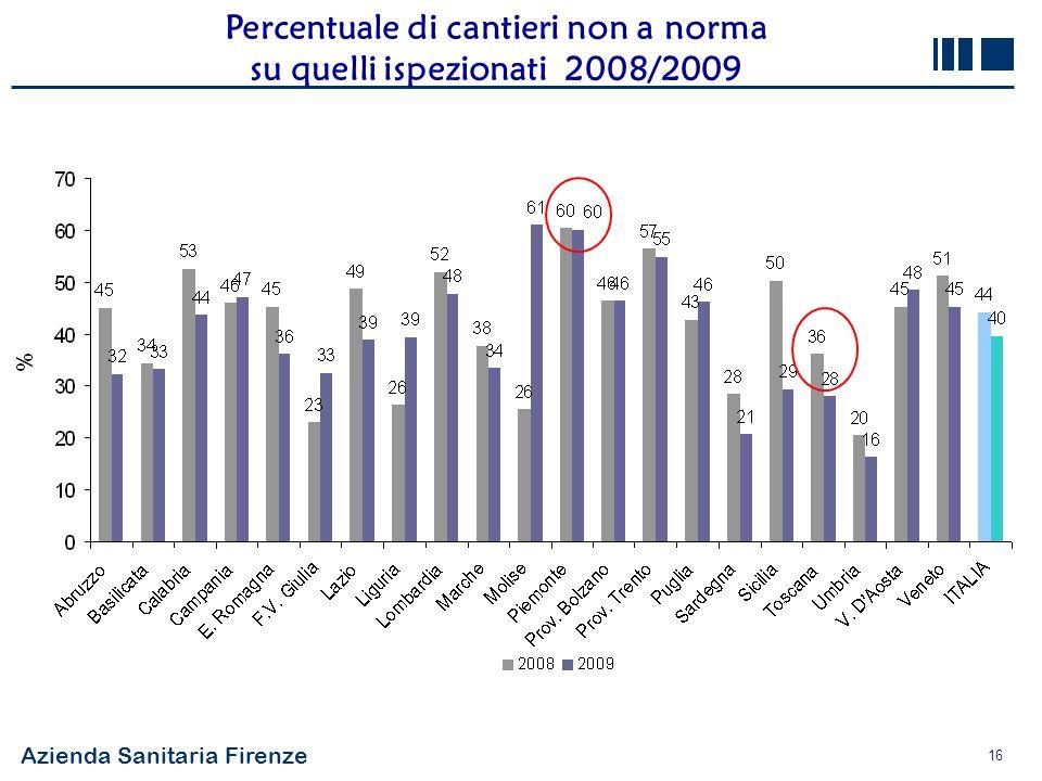Azienda Sanitaria Firenze 16 Percentuale di cantieri non a norma su quelli ispezionati 2008/2009