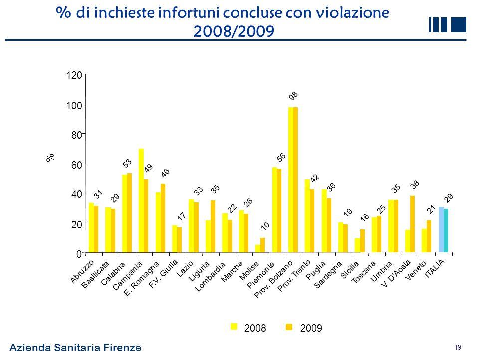 Azienda Sanitaria Firenze 19 % di inchieste infortuni concluse con violazione 2008/2009