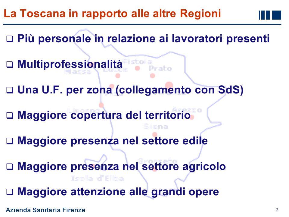 Azienda Sanitaria Firenze 2 Più personale in relazione ai lavoratori presenti Multiprofessionalità Una U.F. per zona (collegamento con SdS) Maggiore c
