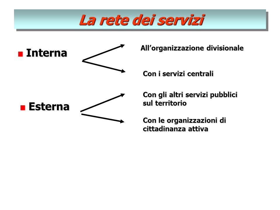 La rete dei servizi Interna Interna Allorganizzazione divisionale Con i servizi centrali Esterna Esterna Con gli altri servizi pubblici sul territorio Con le organizzazioni di cittadinanza attiva