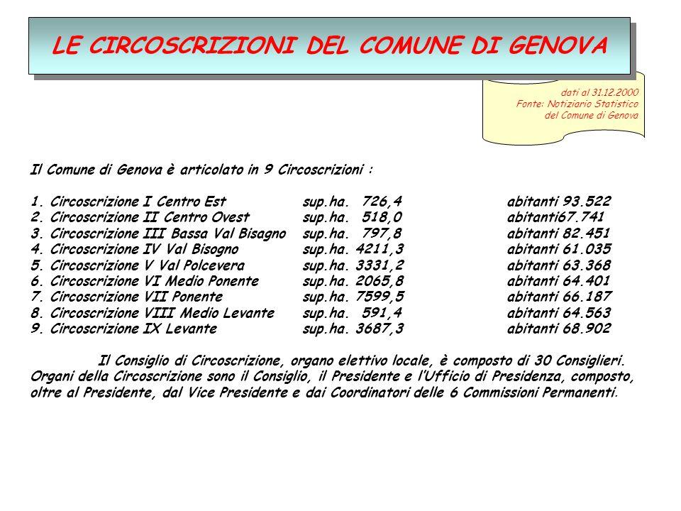 dati al 31.12.2000 Fonte: Notiziario Statistico del Comune di Genova Il Comune di Genova è articolato in 9 Circoscrizioni : 1.