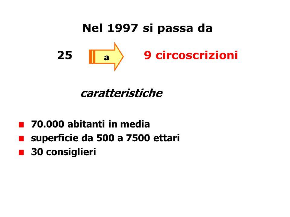Nel 1997 si passa da 259 circoscrizioni a caratteristiche 70.000 abitanti in media superficie da 500 a 7500 ettari 30 consiglieri