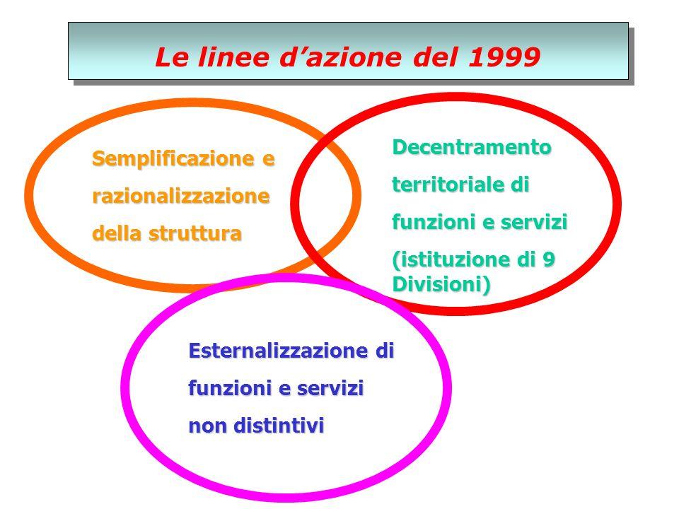 Le linee dazione del 1999 Semplificazione e razionalizzazione della struttura Decentramento territoriale di funzioni e servizi (istituzione di 9 Divisioni) Esternalizzazione di funzioni e servizi non distintivi