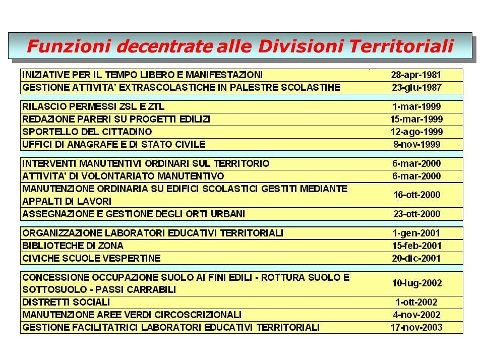 Funzioni decentrate alle Divisioni Territoriali