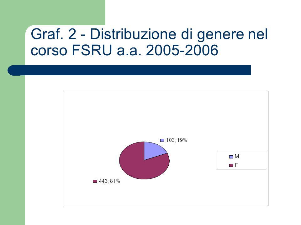 Graf. 2 - Distribuzione di genere nel corso FSRU a.a. 2005-2006 103; 19% 443; 81% M F