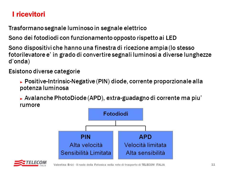 Valentina Brizi - Il ruolo della Fotonica nella rete di trasporto di TELECOM ITALIA 11 I ricevitori Trasformano segnale luminoso in segnale elettrico