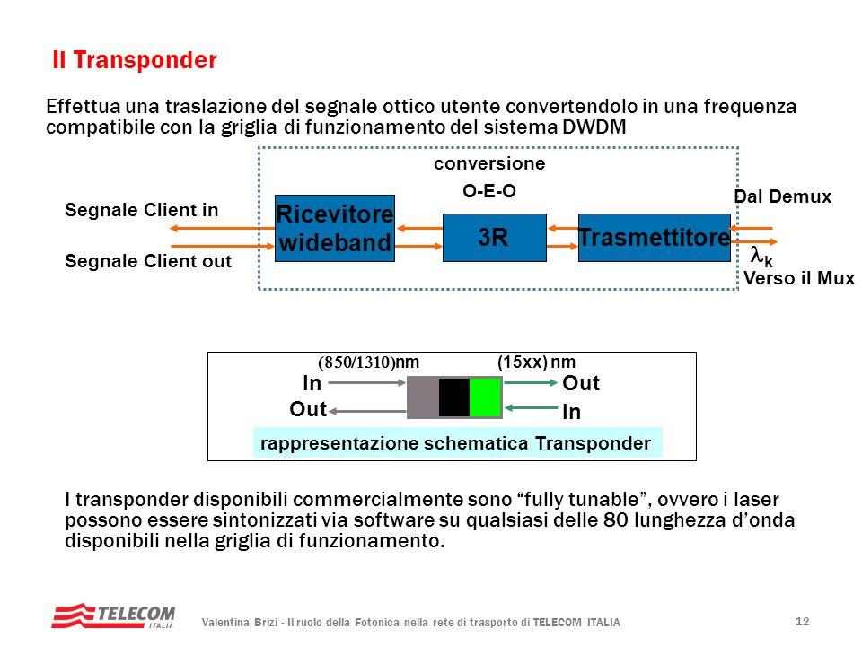 Valentina Brizi - Il ruolo della Fotonica nella rete di trasporto di TELECOM ITALIA 12 Ricevitore wideband Segnale Client in 3RTrasmettitore conversio