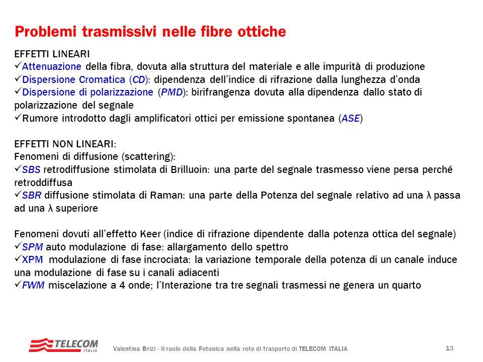 Valentina Brizi - Il ruolo della Fotonica nella rete di trasporto di TELECOM ITALIA 13 Problemi trasmissivi nelle fibre ottiche EFFETTI LINEARI Attenu