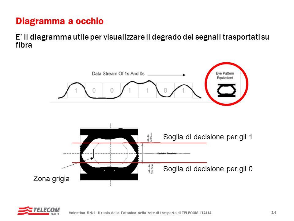 Valentina Brizi - Il ruolo della Fotonica nella rete di trasporto di TELECOM ITALIA 14 Diagramma a occhio E il diagramma utile per visualizzare il deg