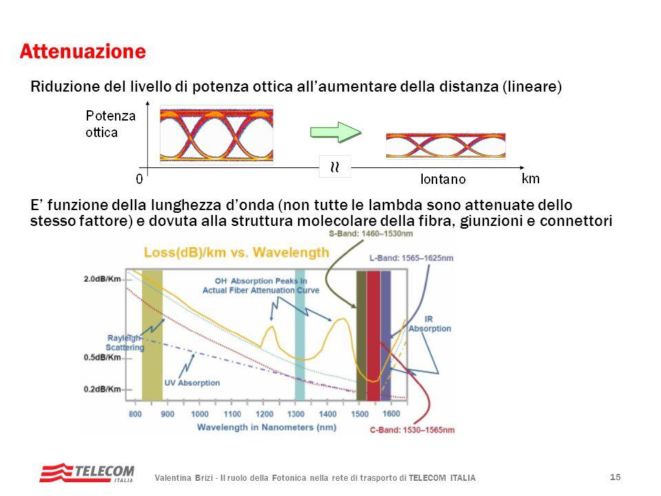 Valentina Brizi - Il ruolo della Fotonica nella rete di trasporto di TELECOM ITALIA 15 Attenuazione Riduzione del livello di potenza ottica allaumenta