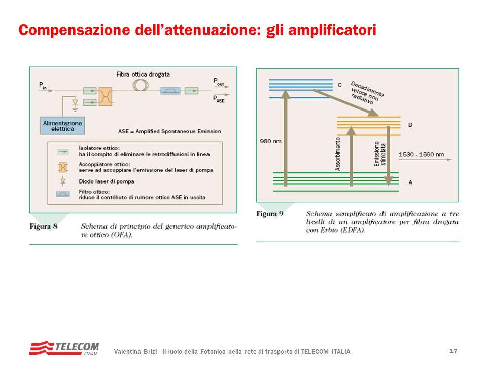 Valentina Brizi - Il ruolo della Fotonica nella rete di trasporto di TELECOM ITALIA 17 Compensazione dellattenuazione: gli amplificatori