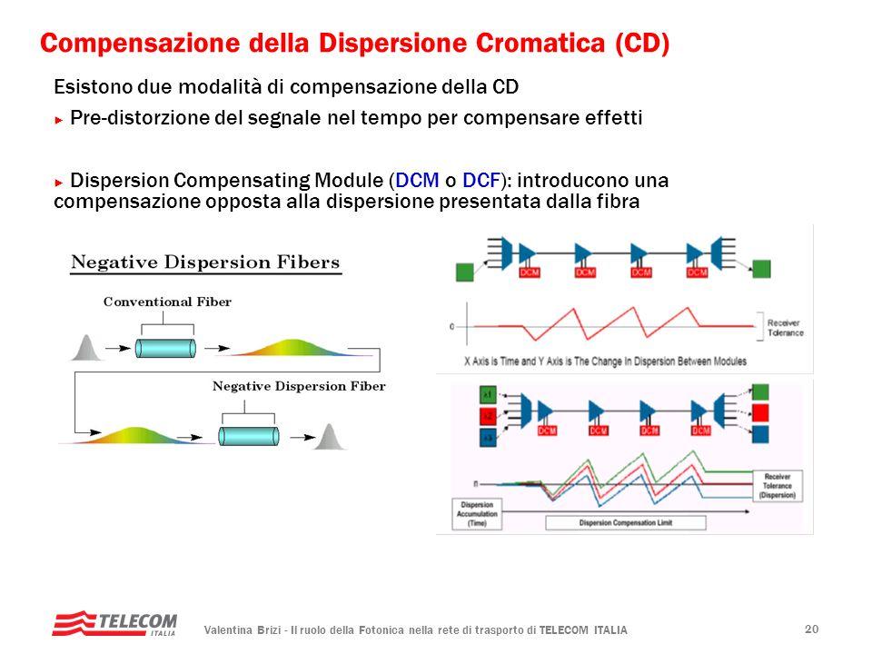 Valentina Brizi - Il ruolo della Fotonica nella rete di trasporto di TELECOM ITALIA 20 Compensazione della Dispersione Cromatica (CD) Esistono due mod