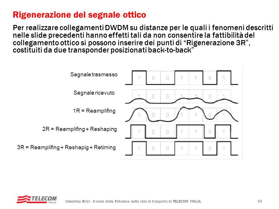 Valentina Brizi - Il ruolo della Fotonica nella rete di trasporto di TELECOM ITALIA 22 Rigenerazione del segnale ottico Segnale trasmesso Segnale rice