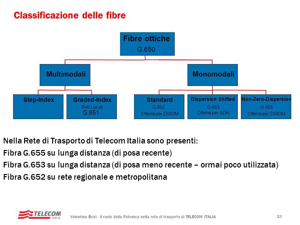 Valentina Brizi - Il ruolo della Fotonica nella rete di trasporto di TELECOM ITALIA 23 Classificazione delle fibre Step-IndexGraded-Index Reti Locali
