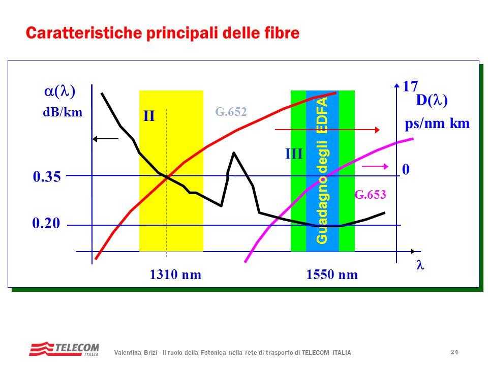 Valentina Brizi - Il ruolo della Fotonica nella rete di trasporto di TELECOM ITALIA 24 dB/km 1310 nm II 1550 nm III Caratteristiche principali delle f