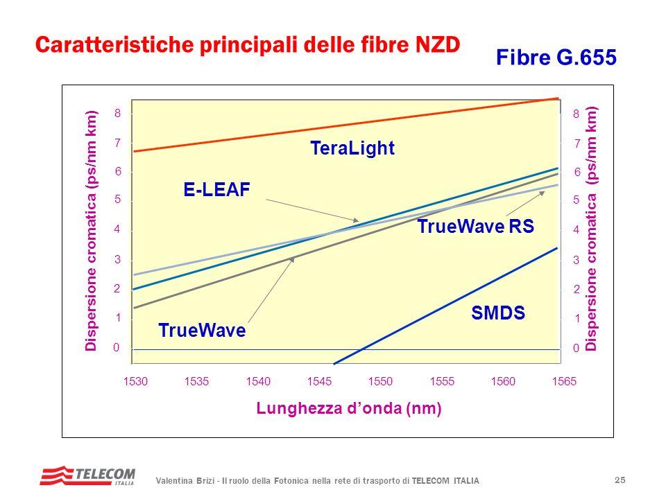 Valentina Brizi - Il ruolo della Fotonica nella rete di trasporto di TELECOM ITALIA 25 15301535154015451550155515601565 Lunghezza donda (nm) 6 5 4 3 2