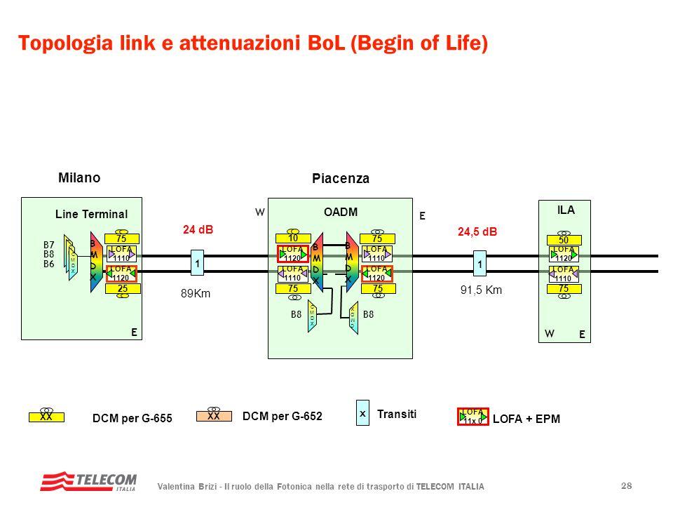 Valentina Brizi - Il ruolo della Fotonica nella rete di trasporto di TELECOM ITALIA 28 BMDXBMDX Line Terminal Topologia link e attenuazioni BoL (Begin