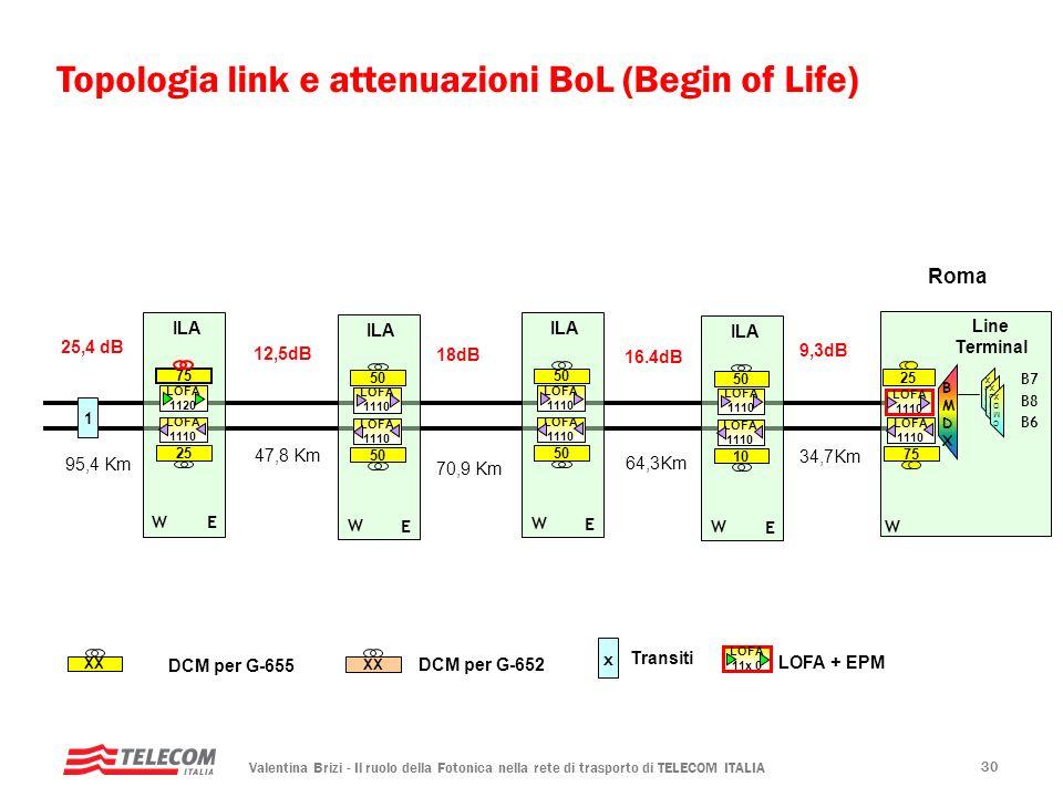 Valentina Brizi - Il ruolo della Fotonica nella rete di trasporto di TELECOM ITALIA 30 Line Terminal BMDXBMDX 70,9 Km 12,5dB 75 LOFA 1110 18dB 47,8 Km