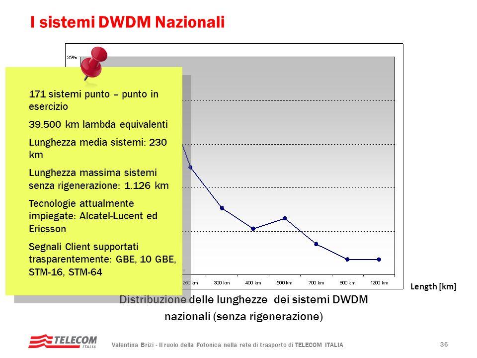 Valentina Brizi - Il ruolo della Fotonica nella rete di trasporto di TELECOM ITALIA 36 I sistemi DWDM Nazionali Distribuzione delle lunghezze dei sist