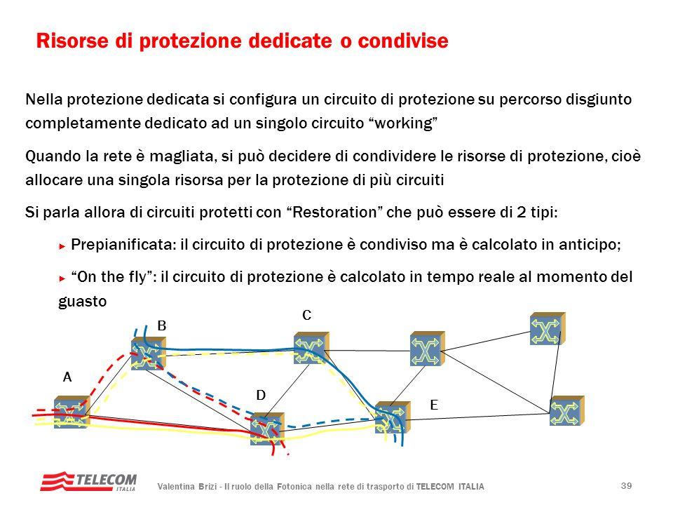Valentina Brizi - Il ruolo della Fotonica nella rete di trasporto di TELECOM ITALIA 39 Risorse di protezione dedicate o condivise Nella protezione ded