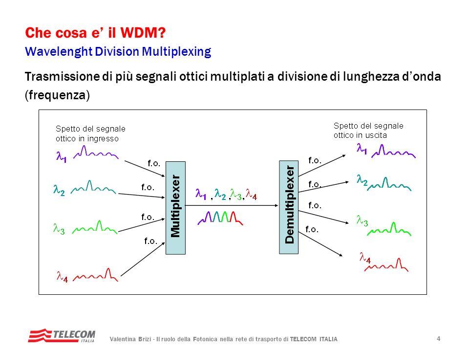 Valentina Brizi - Il ruolo della Fotonica nella rete di trasporto di TELECOM ITALIA 4 Che cosa e il WDM? Wavelenght Division Multiplexing Trasmissione