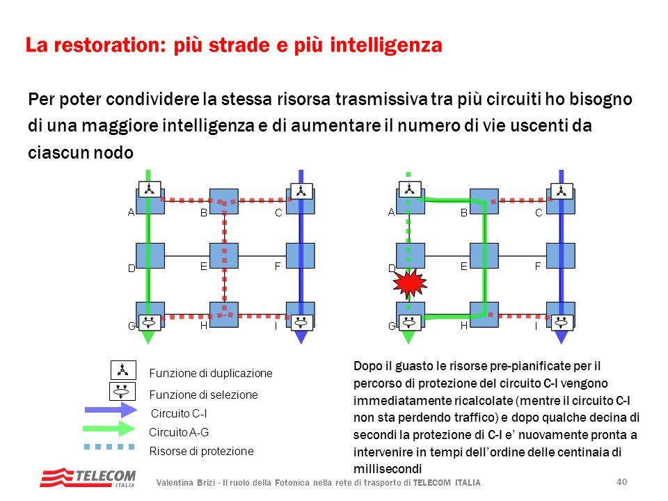 Valentina Brizi - Il ruolo della Fotonica nella rete di trasporto di TELECOM ITALIA 40 La restoration: più strade e più intelligenza Circuito C-I Circ