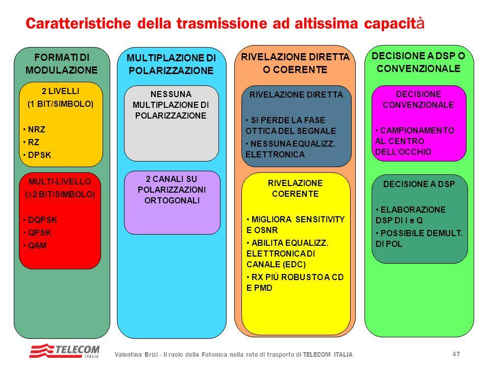 Valentina Brizi - Il ruolo della Fotonica nella rete di trasporto di TELECOM ITALIA 47 Caratteristiche della trasmissione ad altissima capacit à FORMA