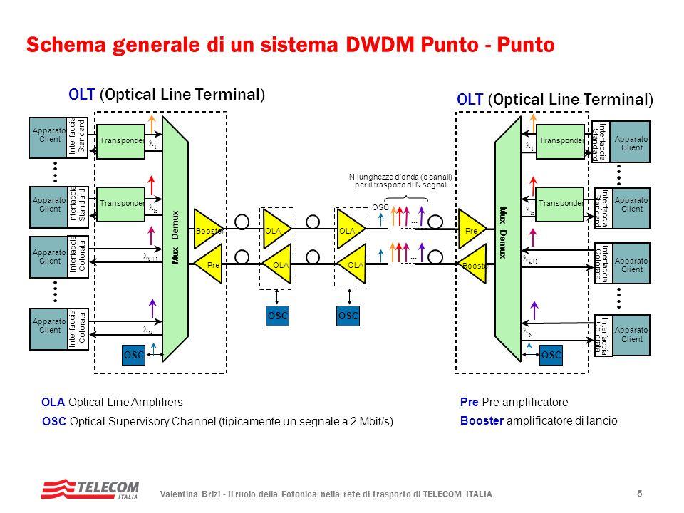 Valentina Brizi - Il ruolo della Fotonica nella rete di trasporto di TELECOM ITALIA 5 Schema generale di un sistema DWDM Punto - Punto OLT (Optical Li