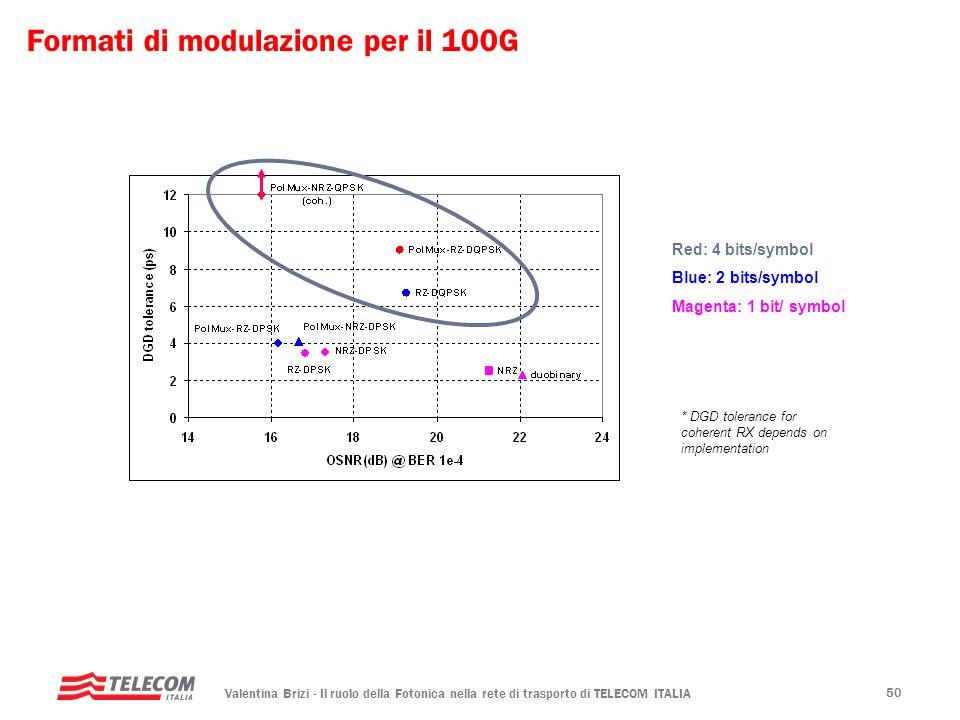 Valentina Brizi - Il ruolo della Fotonica nella rete di trasporto di TELECOM ITALIA 50 Red: 4 bits/symbol Blue: 2 bits/symbol Magenta: 1 bit/ symbol *