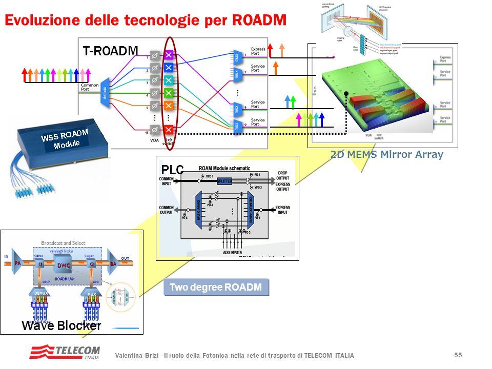Valentina Brizi - Il ruolo della Fotonica nella rete di trasporto di TELECOM ITALIA 55 Evoluzione delle tecnologie per ROADM Wave Blocker PLC Two degr