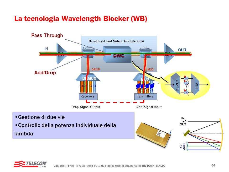 Valentina Brizi - Il ruolo della Fotonica nella rete di trasporto di TELECOM ITALIA 56 La tecnologia Wavelength Blocker (WB) Drop Signal Output 1 2 3