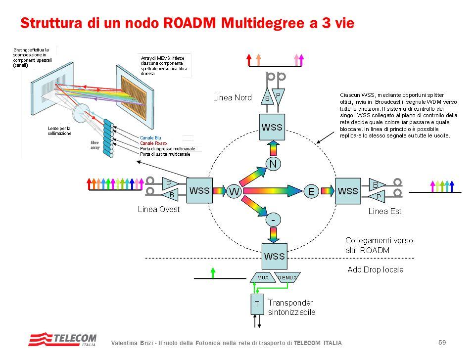 Valentina Brizi - Il ruolo della Fotonica nella rete di trasporto di TELECOM ITALIA 59 Struttura di un nodo ROADM Multidegree a 3 vie