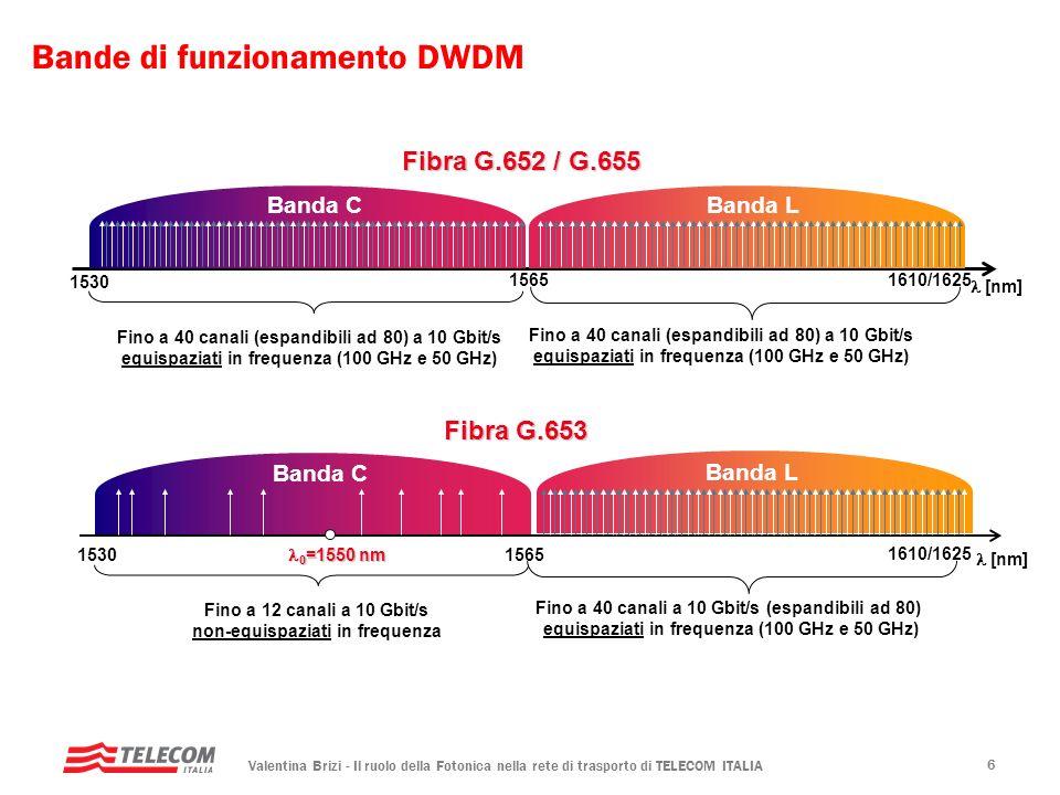 Valentina Brizi - Il ruolo della Fotonica nella rete di trasporto di TELECOM ITALIA 6 Bande di funzionamento DWDM 15301565 Fibra G.653 Banda CBanda L