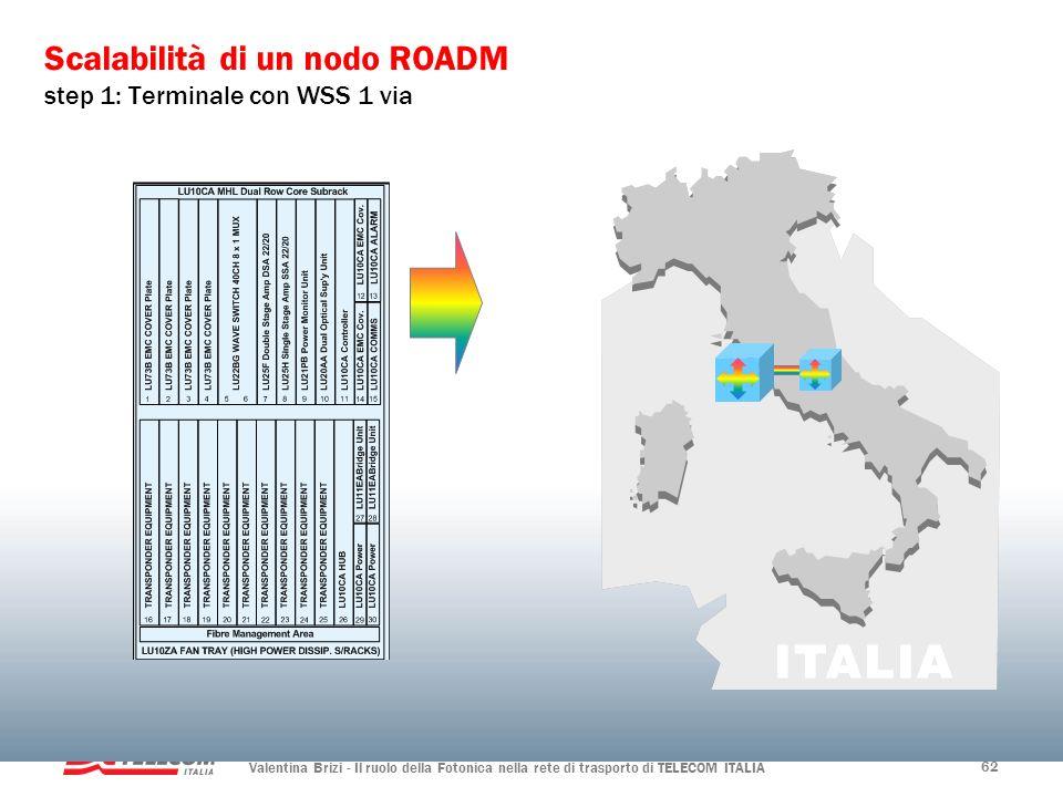 Valentina Brizi - Il ruolo della Fotonica nella rete di trasporto di TELECOM ITALIA 62 Scalabilità di un nodo ROADM step 1: Terminale con WSS 1 via
