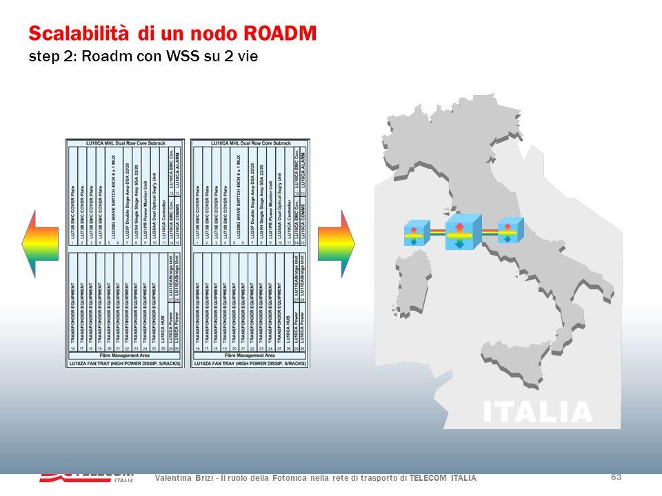 Valentina Brizi - Il ruolo della Fotonica nella rete di trasporto di TELECOM ITALIA 63 Scalabilità di un nodo ROADM step 2: Roadm con WSS su 2 vie