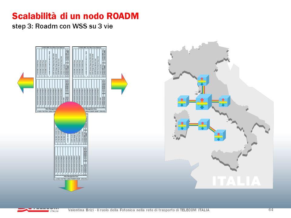 Valentina Brizi - Il ruolo della Fotonica nella rete di trasporto di TELECOM ITALIA 64 Scalabilità di un nodo ROADM step 3: Roadm con WSS su 3 vie