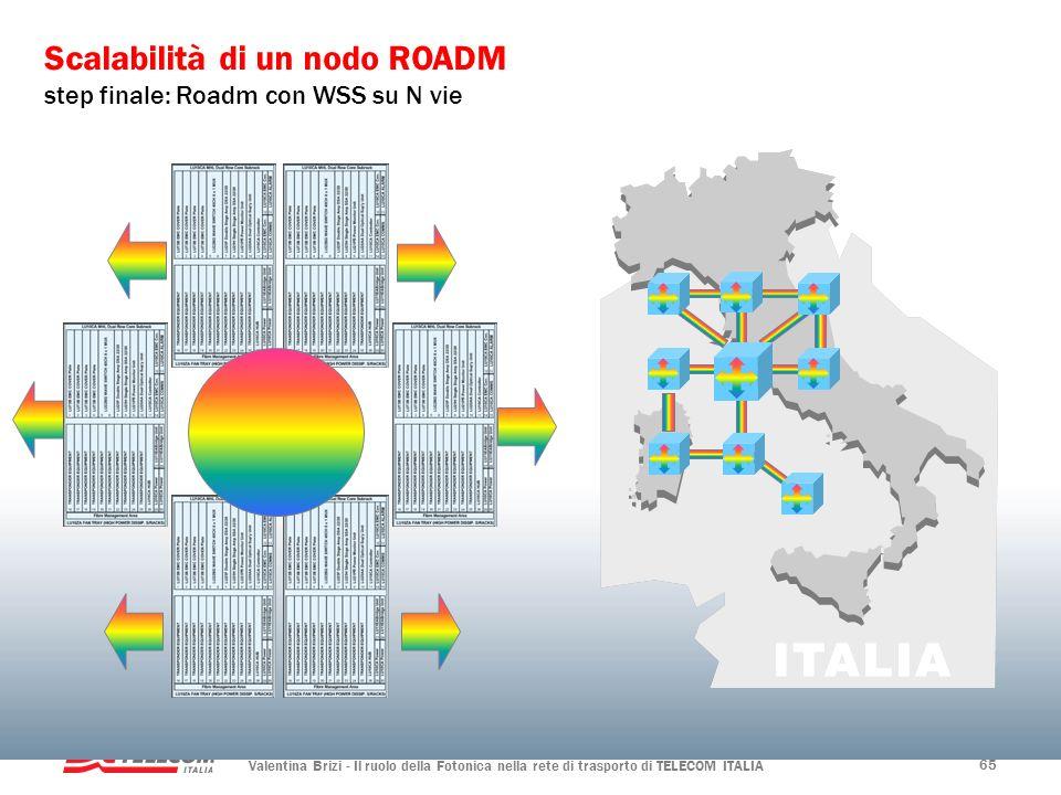 Valentina Brizi - Il ruolo della Fotonica nella rete di trasporto di TELECOM ITALIA 65 Scalabilità di un nodo ROADM step finale: Roadm con WSS su N vi