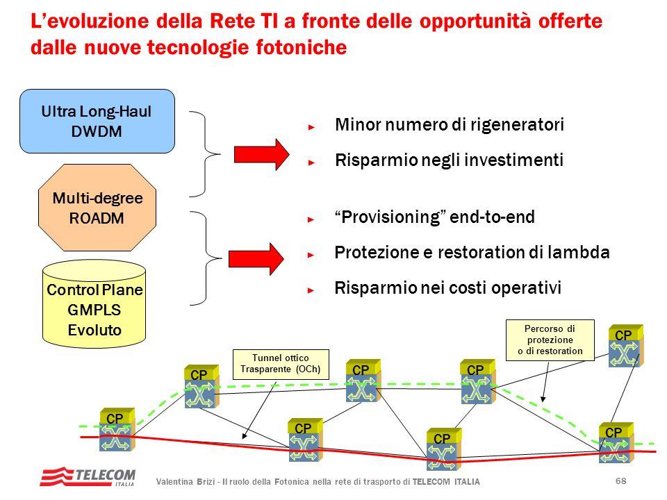 Valentina Brizi - Il ruolo della Fotonica nella rete di trasporto di TELECOM ITALIA 68 Levoluzione della Rete TI a fronte delle opportunità offerte da