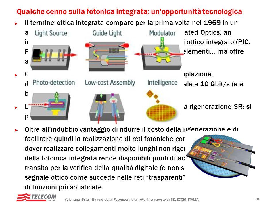 Valentina Brizi - Il ruolo della Fotonica nella rete di trasporto di TELECOM ITALIA 70 Qualche cenno sulla fotonica integrata: unopportunità tecnologi